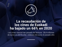 Cuadro que refleja que la recaudación de los cines de Euskadi ha bajado un 66% en 2020